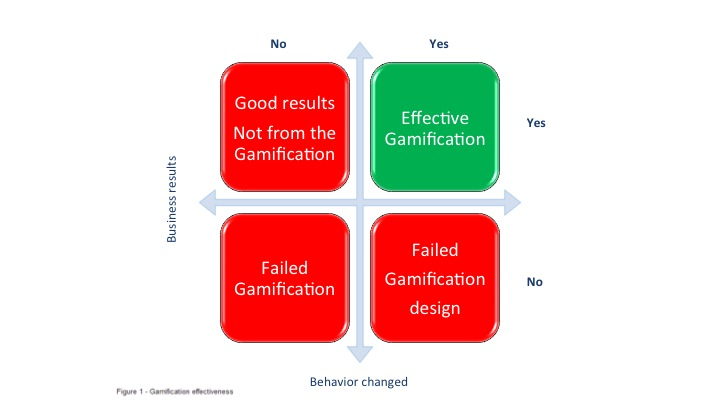 the roi of gamification figure 1