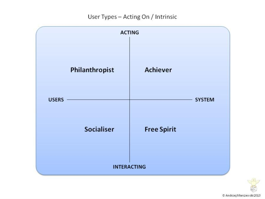 gamification player types 1