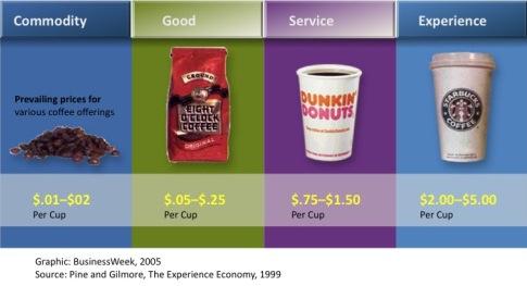 Experience economy edit