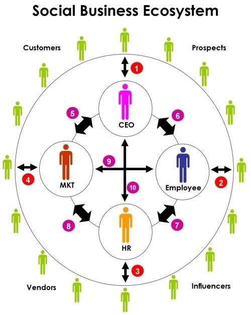 social_business_ecosystem